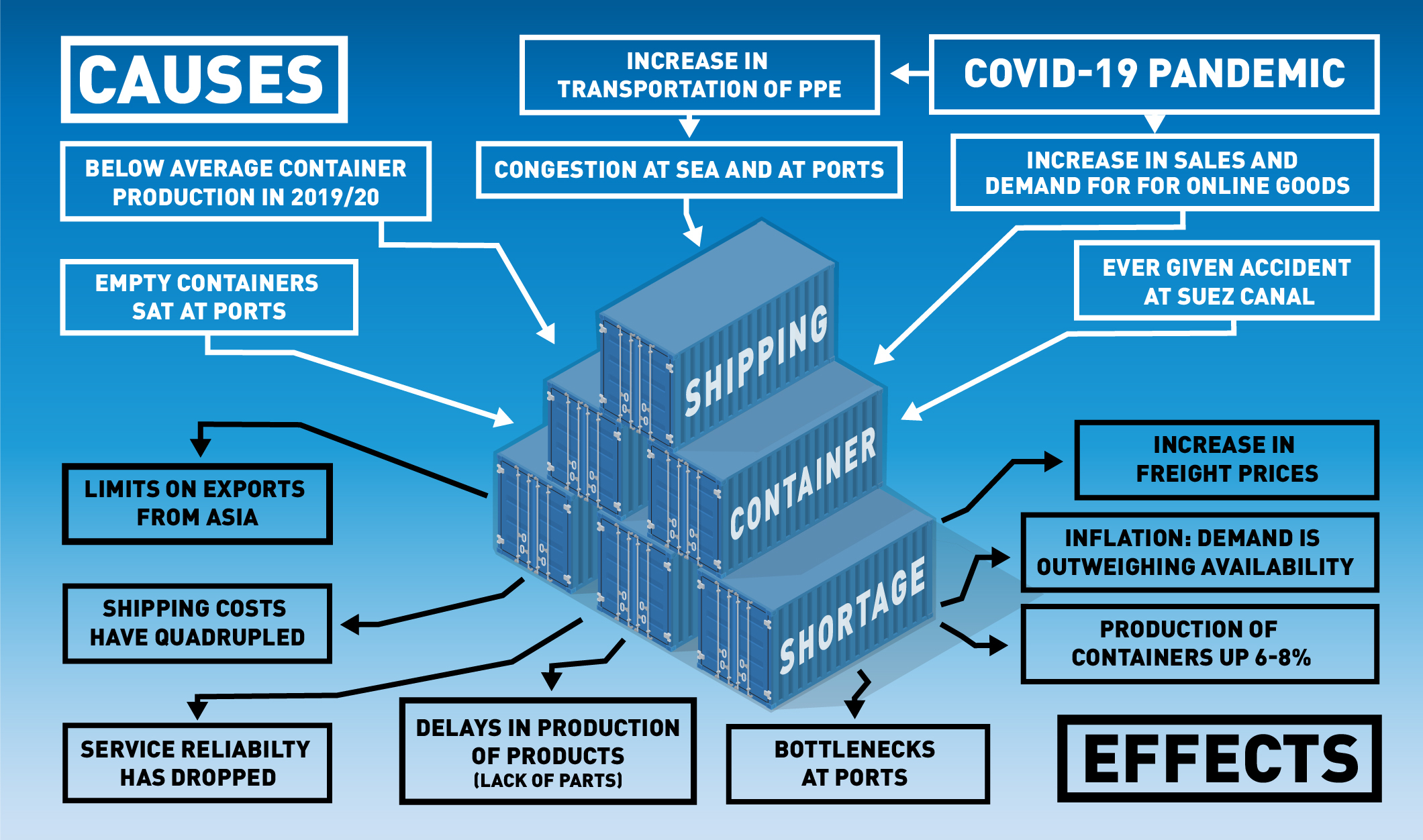 Causes and effects of shipping container shortage